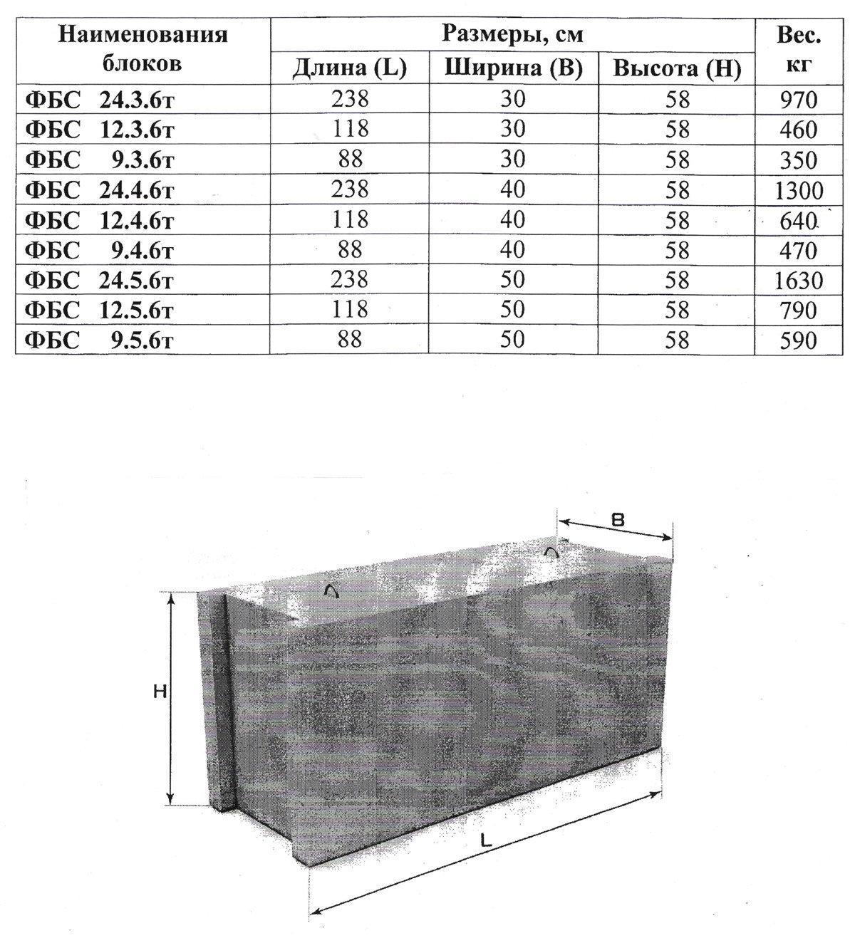 бетонные блоки вес и размер