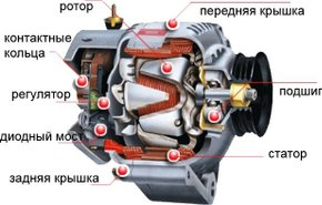 фотография Замена генератора